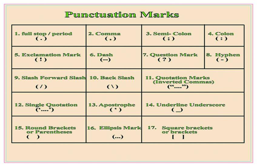 17 Punctuation Marks In English Punctuation Marks Amp Symbols
